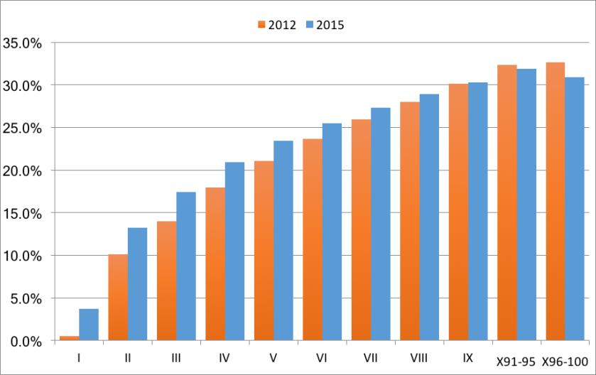skattbyrdi-2012-2015-anaudlegdar.png