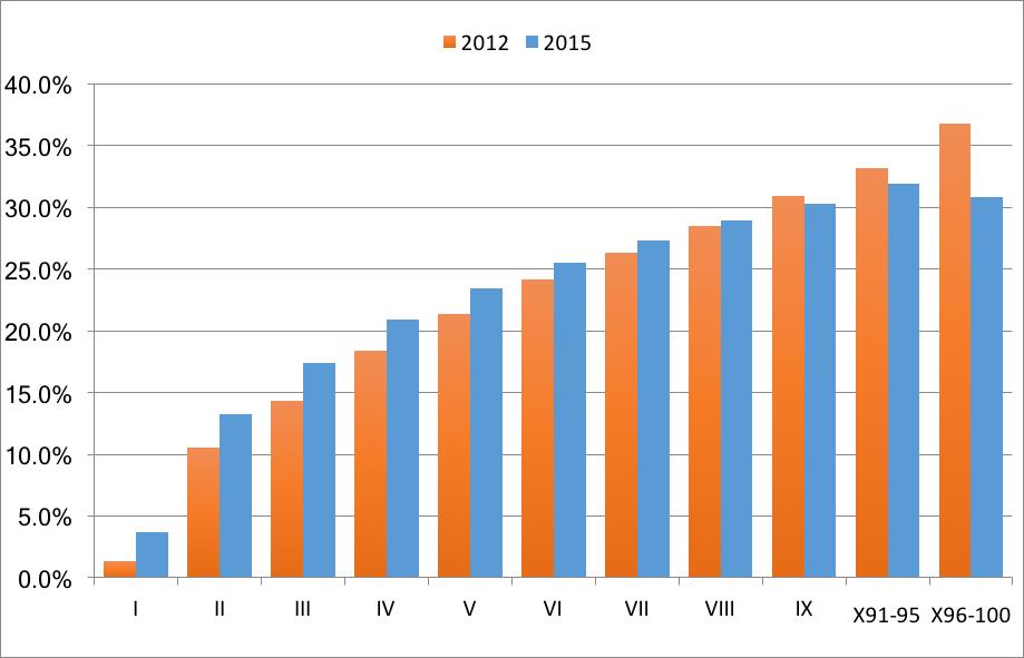 skattbyrdi-2012-2015